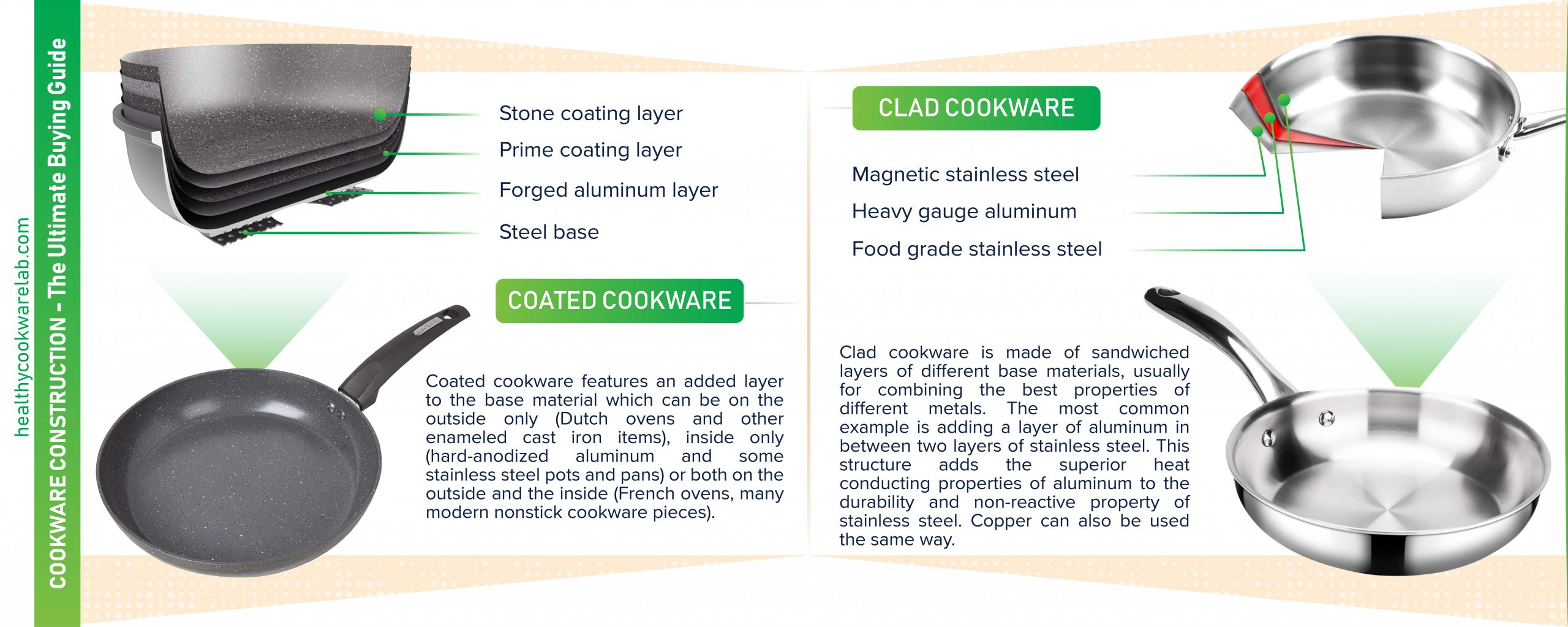 infographic of cookware constructions