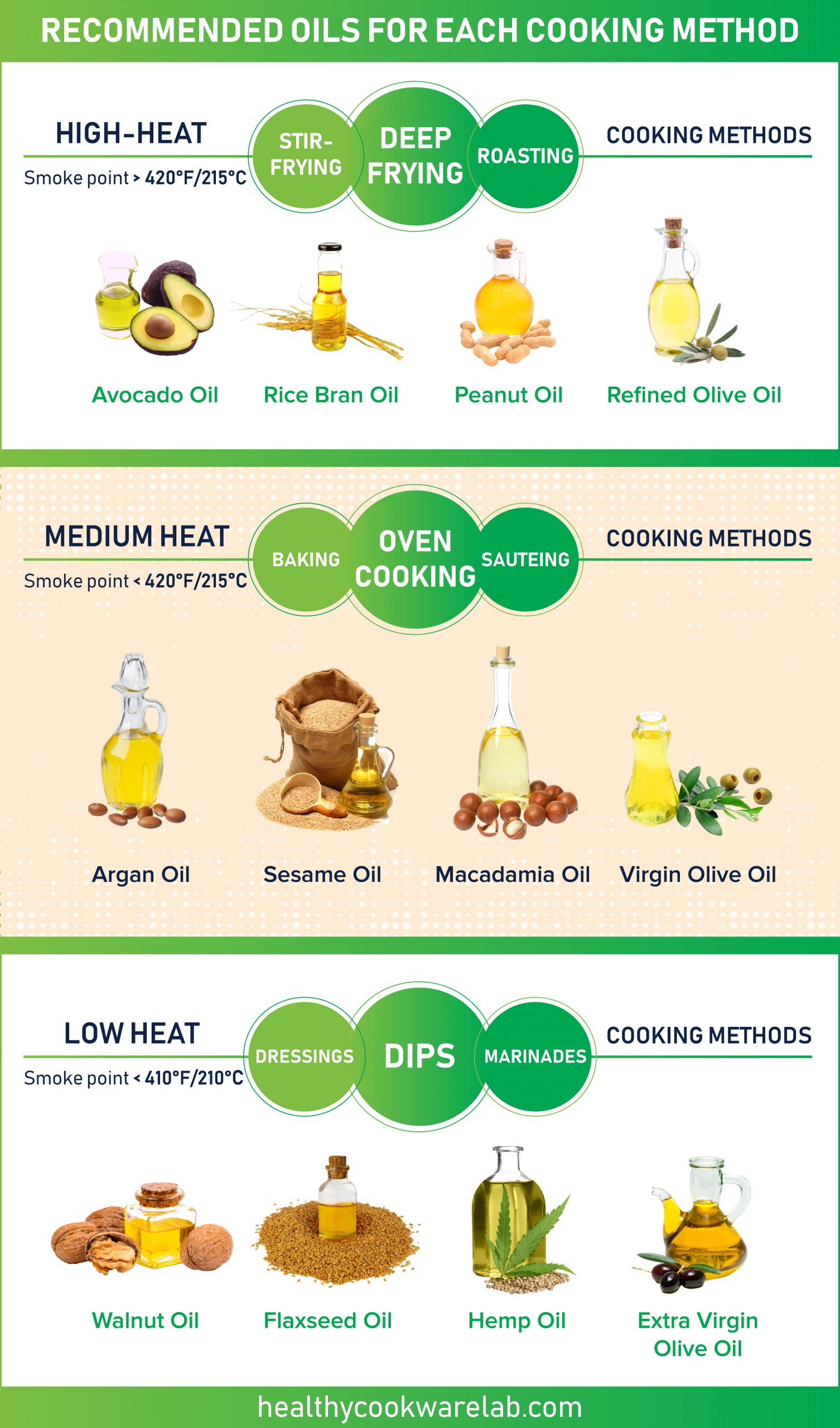 infographic cooking methods of cooking oils