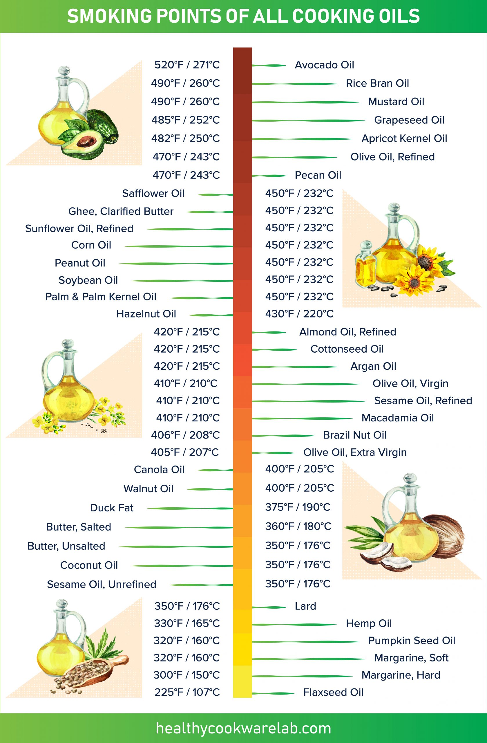infographic smoking points of common cooking oils and fats