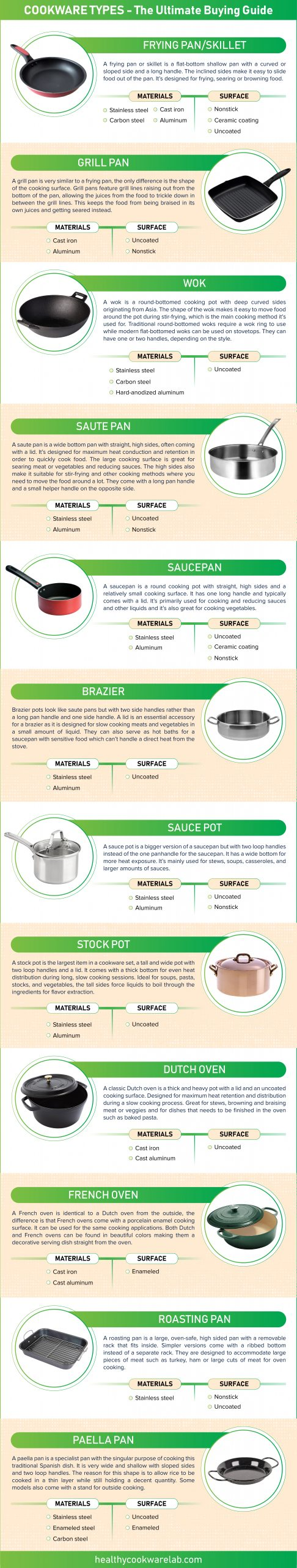 infographic about the types of common cookware in the ultimate buying guide
